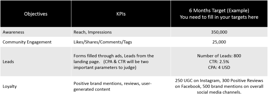 objectives & KPIs